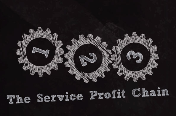 Service Profit Chain animation video